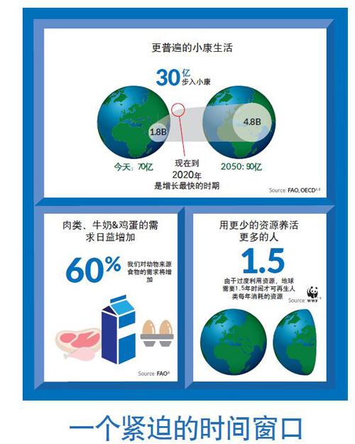 健康动物蛋白让世界温饱——新礼来动保全球战略中国发力