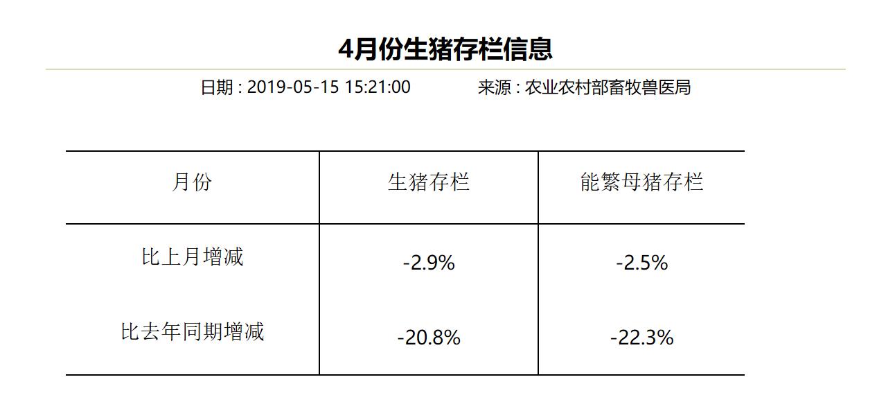 4月能繁母猪同比暴减22.3%