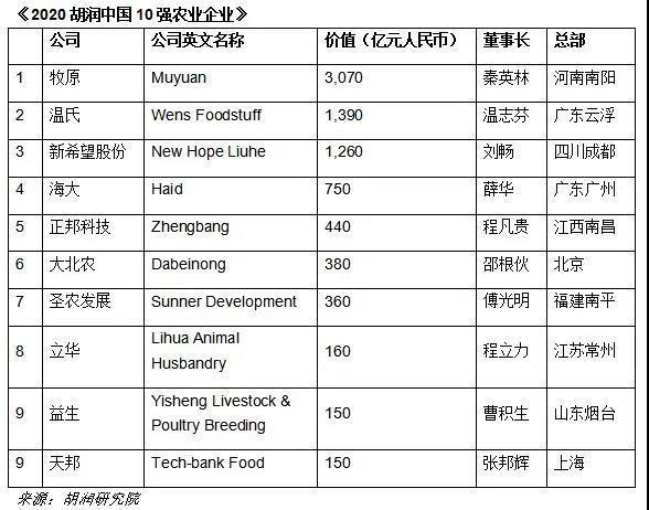 2020胡润中国10强农业企业出炉,养猪企业占大半!