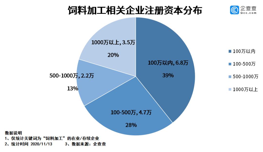 我国前三季度饲料企业注册量同比增加68.4%