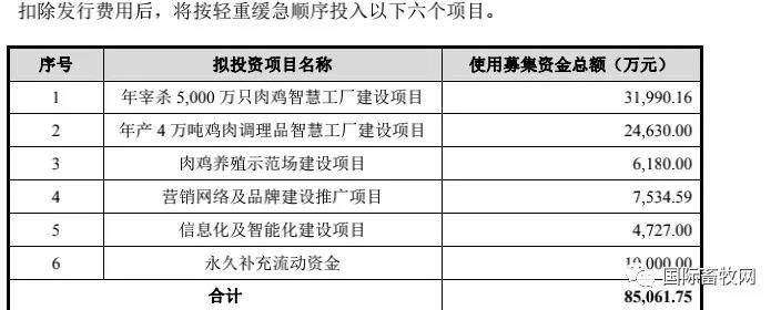 春雪食品拟募资8.51亿元主板上市