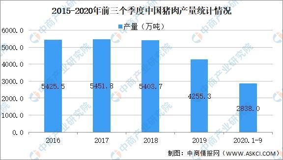 2020年中国生猪市场情况及2021年发展前景预测