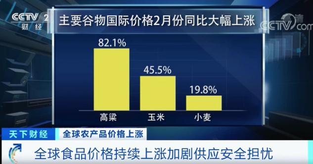高粱大涨82.1%!玉米大涨45.5%
